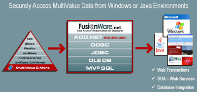FusionWare for MultiValue